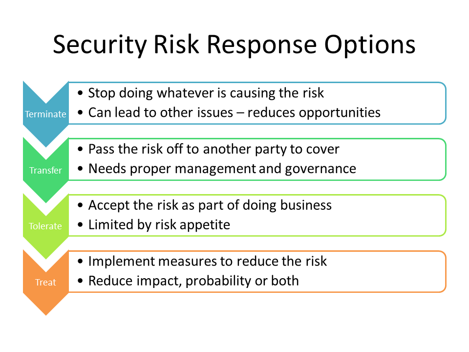 security risk management More about security sans institute infosec reading room security risk management is the process that allows i t managers to balance the.
