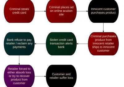 Retail security threats - triangulation attack workflow.